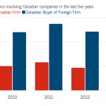 Canadian-vs.-Foreign-Firms-Mergers-and-Acquisitions